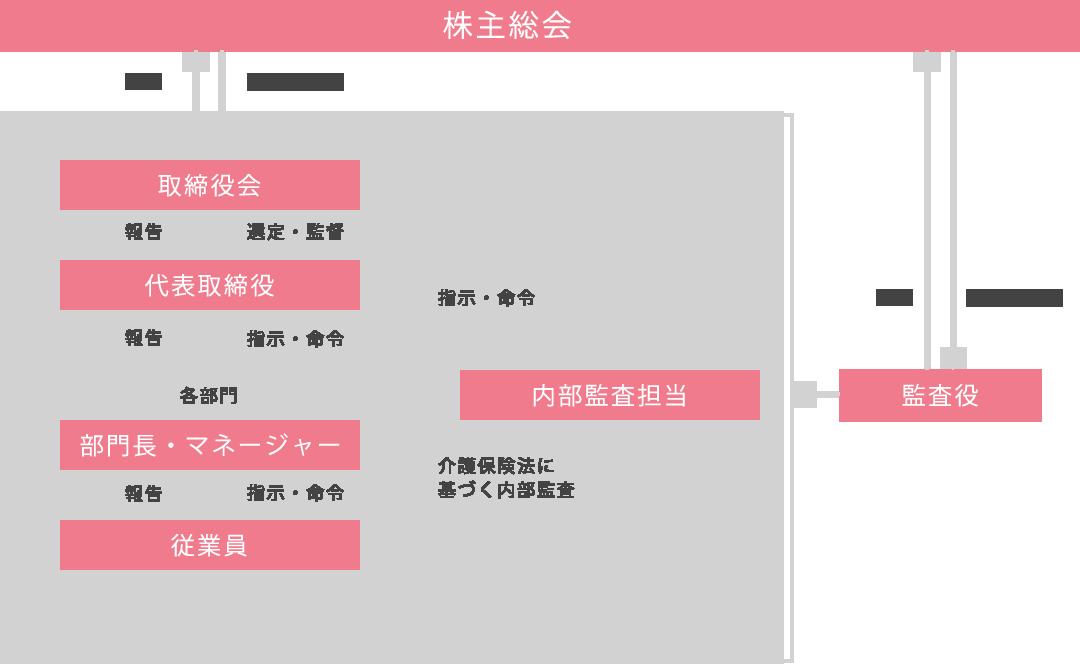ガバナンス体制図